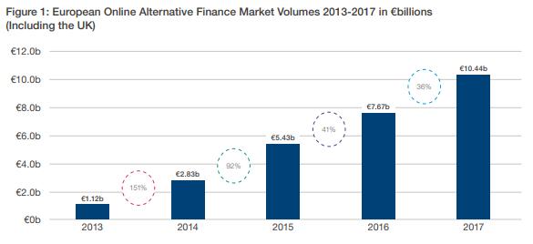 creixement finançament alternatiu a europa