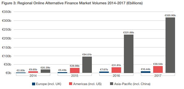 financiación alternativa en el mundo
